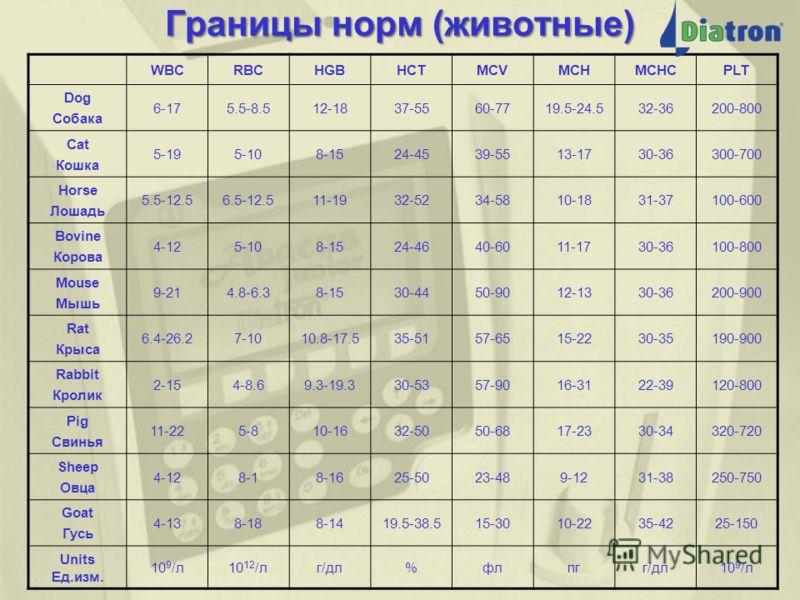 Границы норм (человек) ПАРАМЕТРЫ Neonate новорожден ный Baby младенец 3 месяца Toddler ребенок 1 год дети 1-6 лет Child дети 6-14 лет Male мужчина Female женщина WBC 10 9 /л9-305-19 4.8-10.85-104-10 RBC 10 12 /л4-63.8-4.83.9-5.3 4-5.24.5-5.54-5 HGB г