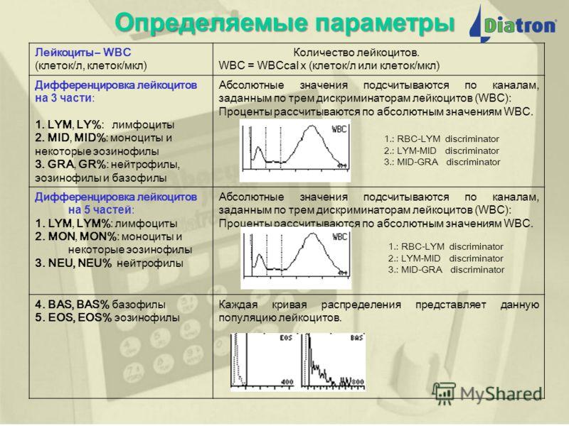 Модельный ряд АнализаторПараметрыПроизводительность Abacus Junior B 8 параметров25-30 тестов в час Abacus Junior B 12 параметров25-30 тестов в час Abacus Junior 18 параметров (с дифференцировкой лейкоцитов на 3 части) 35-40 тестов в час Abacus Junior