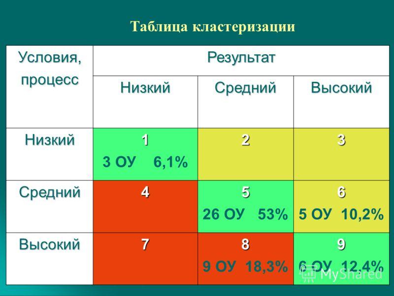 Условия,процессРезультат НизкийСреднийВысокий Низкий1 3 ОУ 6,1%23 Средний45 26 ОУ 53%6 5 ОУ 10,2% Высокий78 9 ОУ 18,3%9 6 ОУ 12,4% Таблица кластеризации