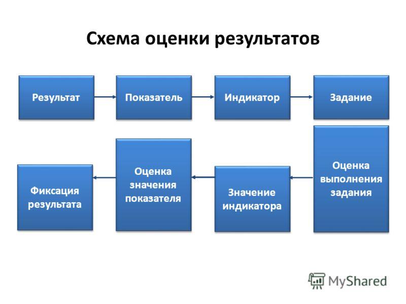 Схема оценки результатов Результат Показатель Индикатор Задание Оценка выполнения задания Значение индикатора Оценка значения показателя Фиксация результата