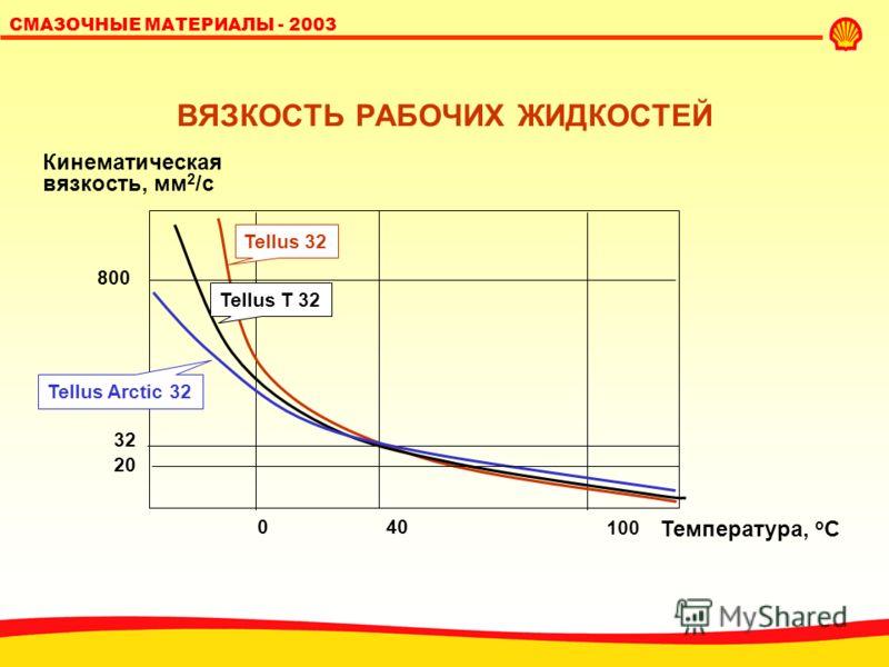SHELL LUBRICANTS 14 СМАЗОЧНЫЕ МАТЕРИАЛЫ - 2003 ВЯЗКОСТЬ Вязкость как можно ниже для оптимальной работы, но не слишком низкой (необходимое смазывание и предотвращение утечек) : не выше 800 сСт при минимальной рабочей температуре; не ниже 20 сСт при ма
