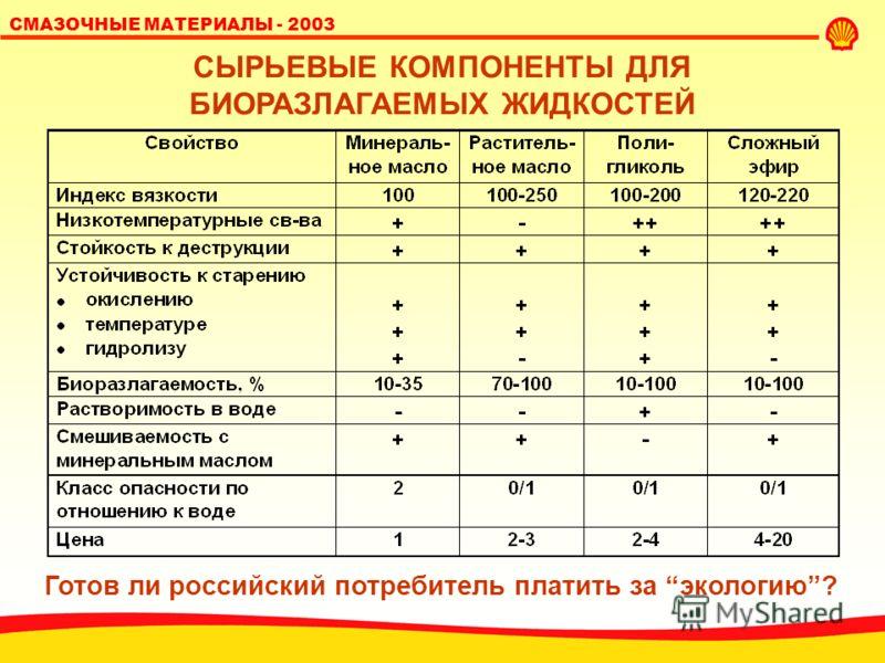 SHELL LUBRICANTS 23 СМАЗОЧНЫЕ МАТЕРИАЛЫ - 2003 БИОРАЗЛАГАЕМЫЕ СМАЗОЧНЫЕ МАТЕРИАЛЫ: ПОТЕНЦИАЛЬНЫЕ ОБЛАСТИ ПРИМЕНЕНИЯ Масла для бензопил Масла для 2-тактных двигателей (лодочных моторов) Смазочные материалы для шасси тяжелой техники (в т.ч. централизов