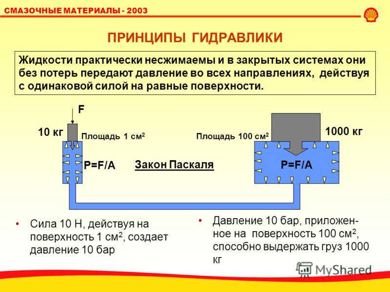SHELL LUBRICANTS 2 СМАЗОЧНЫЕ МАТЕРИАЛЫ - 2003 ГИДРАВЛИКА - ЧТО ЭТО? Гидравлическая передача - совокупность меха- низмов для передачи энергии (крутящего мо- мента/усилия) от одного элемента к другому с помощью рабочей жидкости. Работа гидросистем може