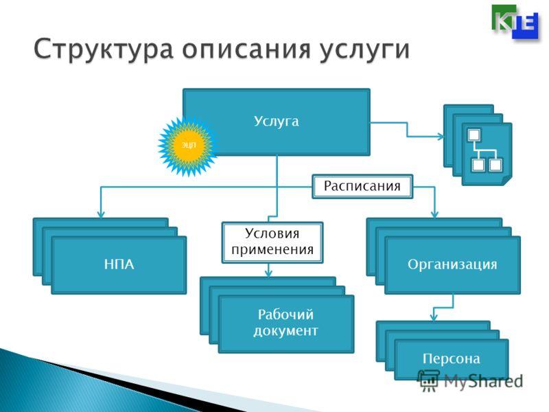 Услуга Организация Рабочий документ НПА Персона ЭЦП Расписания Условия применения