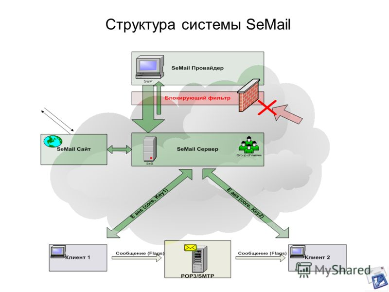 Структура системы SeMail