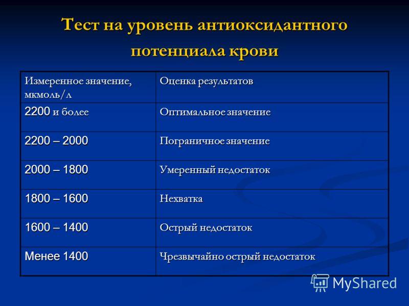 Тест на уровень антиоксидантного потенциала крови Измеренное значение, мкмоль/л Оценка результатов 2200 и более Оптимальное значение 2200 – 2000 Пограничное значение 2000 – 1800 Умеренный недостаток 1800 – 1600 Нехватка 1600 – 1400 Острый недостаток