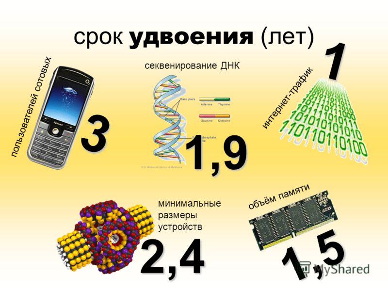 срок удвоения (лет) 3 2,4 1,9 1,5 1 пользователей сотовых объём памяти интернет-трафик минимальные размеры устройств секвенирование ДНК