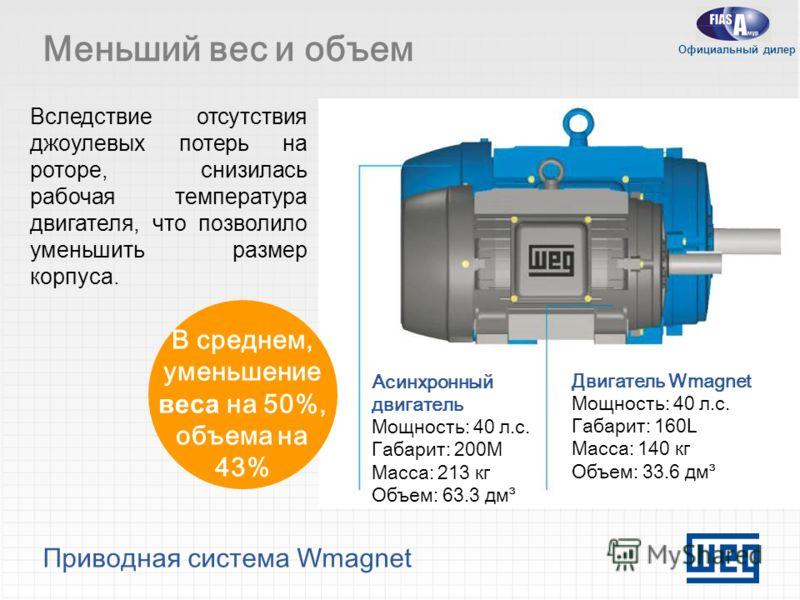 Приводная система Wmagnet Меньший вес и объем Вследствие отсутствия джоулевых потерь на роторе, снизилась рабочая температура двигателя, что позволило уменьшить размер корпуса. Асинхронный двигатель Мощность: 40 л.с. Габарит: 200M Масса: 213 кг Объем