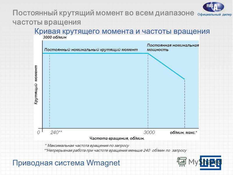 Приводная система Wmagnet Постоянный крутящий момент во всем диапазоне частоты вращения Кривая крутящего момента и частоты вращения * Максимальная частота вращения по запросу **Непрерывная работа при частоте вращения меньше 240 об/мин по запросу Офиц