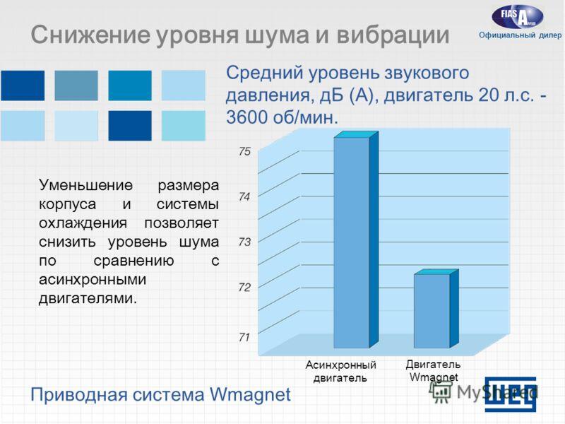 Приводная система Wmagnet Снижение уровня шума и вибрации Средний уровень звукового давления, дБ (A), двигатель 20 л.с. - 3600 об/мин. Уменьшение размера корпуса и системы охлаждения позволяет снизить уровень шума по сравнению с асинхронными двигател