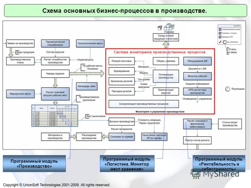Схема основных бизнес-процессов в производстве. Система мониторинга производственных процессов Программный модуль «Логистика. Монитор мест хранения» Программный модуль «Рентабельность и себестоимость» Программный модуль «Производство»