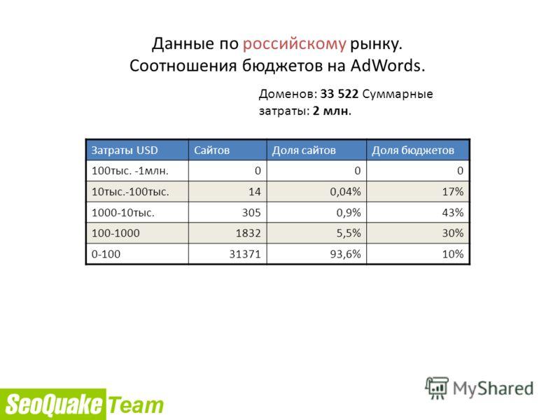 Данные по российскому рынку. Соотношения бюджетов на AdWords. Доменов: 33 522 Суммарные затраты: 2 млн. Затраты USDСайтовДоля сайтовДоля бюджетов 100тыс. -1млн.000 10тыс.-100тыс.140,04%17% 1000-10тыс.3050,9%43%43% 100-100018325,5%30%30% 0-1003137193,