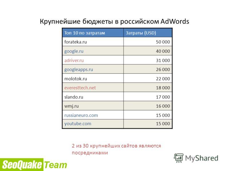 Топ 10 по затратамЗатраты (USD) forateka.ru50 000 google.ru40 000 adriver.ru31 000 googleapps.ru26 000 molotok.ru22 000 everesttech.net18 000 slando.ru17 000 wmj.ru16 000 russianeuro.com15 000 youtube.com15 000 2 из 30 крупнейших сайтов являются поср