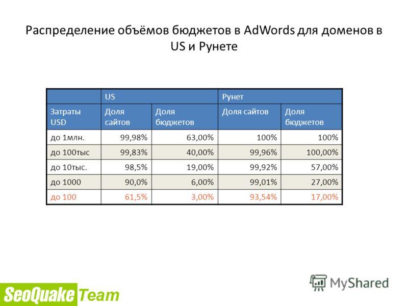 Распределение объёмов бюджетов в AdWords для доменов в US и Рунете USРунет Затраты USD Доля сайтов Доля бюджетов Доля сайтовДоля бюджетов до 1млн.99,98%63,00%100% до 100тыс99,83%40,00%99,96%100,00% до 10тыс.98,5%19,00%99,92%57,00% до 100090,0%6,00%99