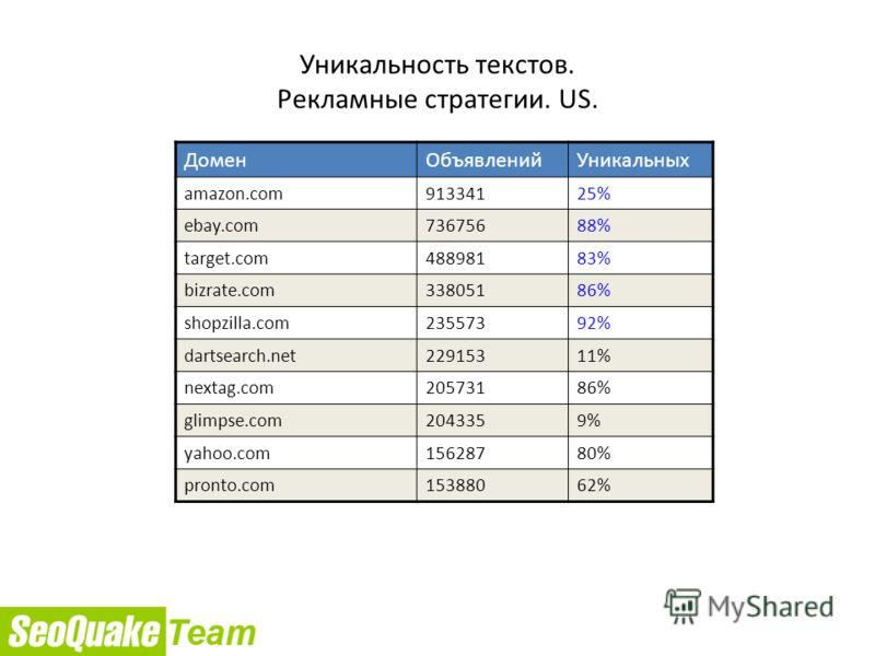 Уникальность текстов. Рекламные стратегии. US. ДоменОбъявленийУникальных amazon.com91334125% ebay.com73675688% target.com48898183% bizrate.com33805186% shopzilla.com23557392% dartsearch.net22915311% nextag.com20573186% glimpse.com2043359% yahoo.com15