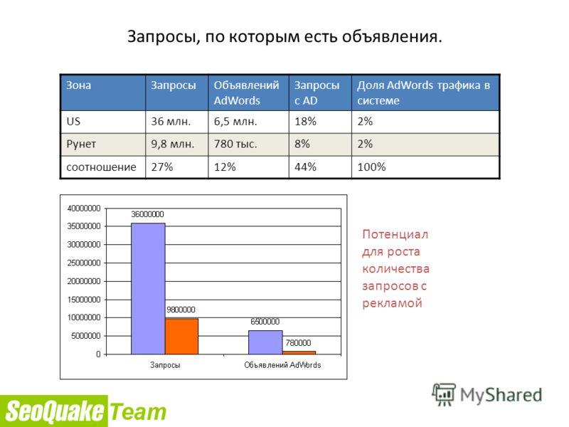 Запросы, по которым есть объявления. ЗонаЗапросыОбъявлений AdWords Запросы с AD Доля AdWords трафика в системе US36 млн.6,5 млн.18%2% Рунет9,8 млн.780 тыс.8%2% соотношение27%12%44%100% Потенциал для роста количества запросов с рекламой