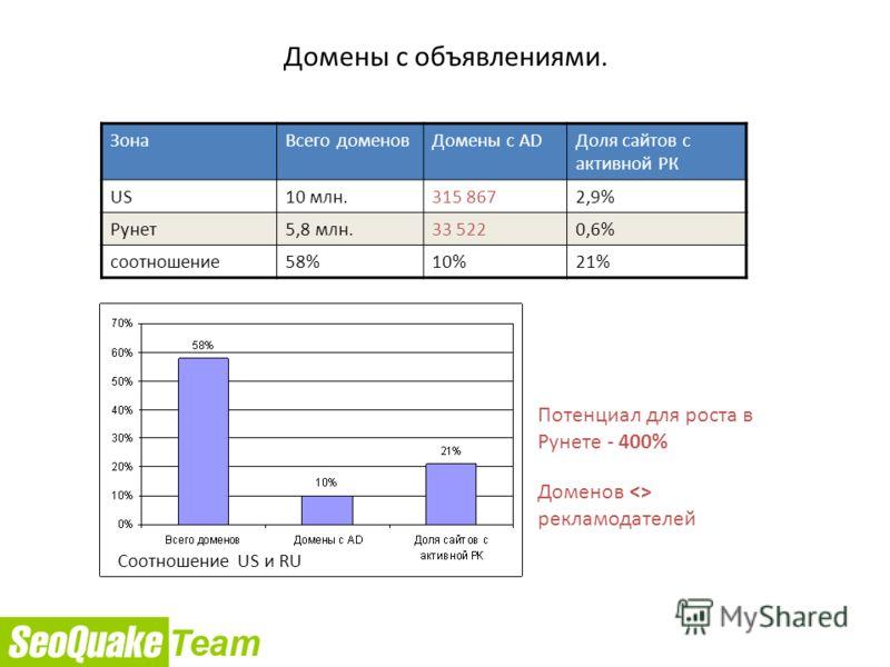 Домены с объявлениями. ЗонаВсего доменовДомены с ADДоля сайтов с активной РК US10 млн.315 8672,9% Рунет5,8 млн.33 5220,6% соотношение58%10%21% Потенциал для роста в Рунете - 400% Доменов  рекламодателей Соотношение US и RU