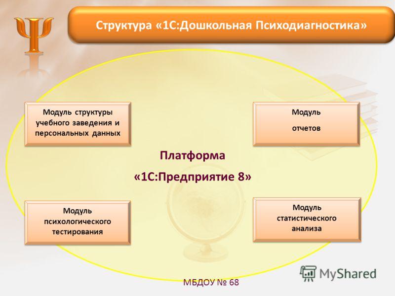 Модуль психологического тестирования Модуль статистического анализа Модуль отчетов Модуль отчетов Модуль структуры учебного заведения и персональных данных Платформа «1С:Предприятие 8» Структура «1С:Дошкольная Психодиагностика» МБДОУ 68