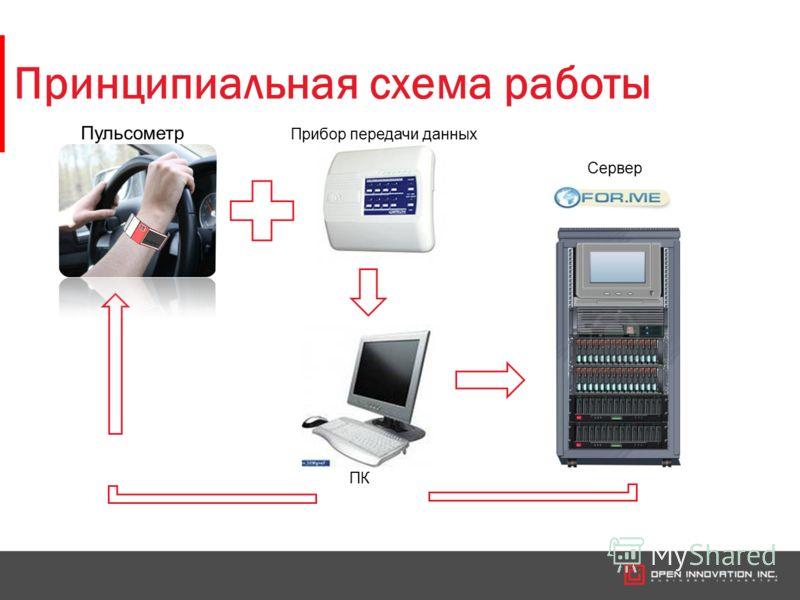 Принципиальная схема работы Пульсометр Прибор передачи данных Сервер ПК
