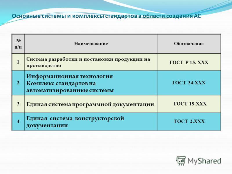 Основные системы и комплексы стандартов в области создания АС п/п НаименованиеОбозначение 1 Система разработки и постановки продукции на производство ГОСТ Р 15. ХХХ 2 Информационная технология Комплекс стандартов на автоматизированные системы ГОСТ 34