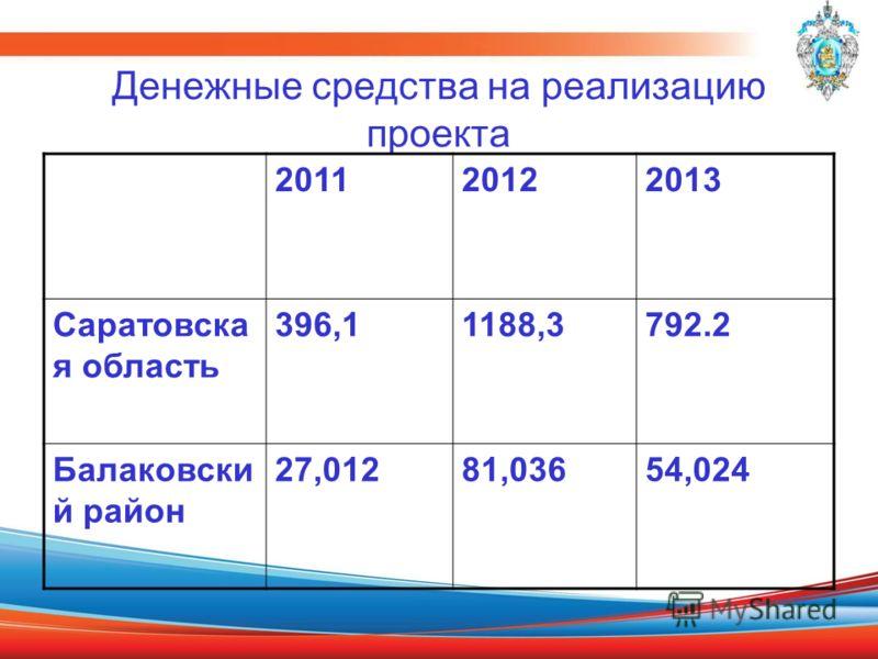 Денежные средства на реализацию проекта 201120122013 Саратовска я область 396,11188,3792.2 Балаковски й район 27,01281,03654,024