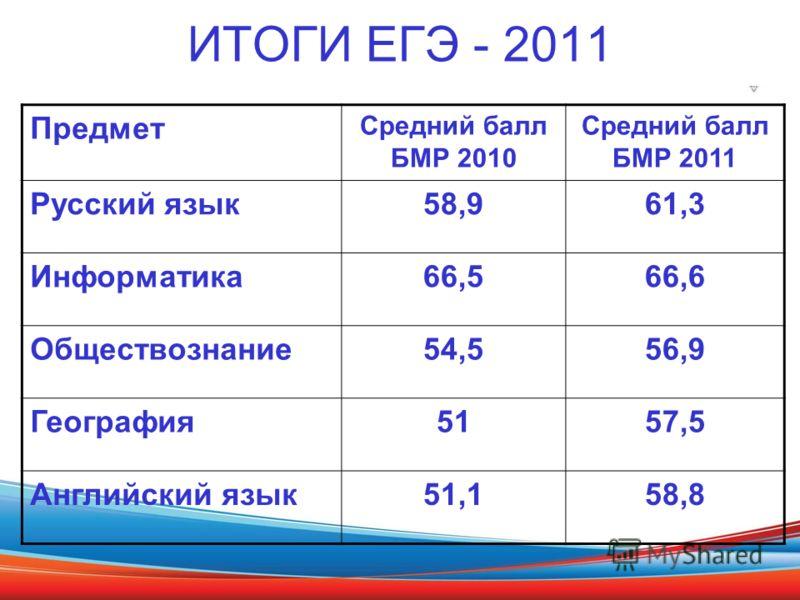 ИТОГИ ЕГЭ - 2011 Предмет Средний балл БМР 2010 Средний балл БМР 2011 Русский язык58,961,3 Информатика66,566,6 Обществознание54,556,9 География5157,5 Английский язык51,158,8