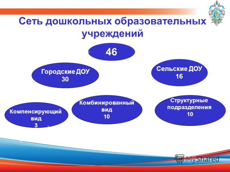 Сеть дошкольных образовательных учреждений 46 Городские ДОУ 30 Сельские ДОУ 16 Компенсирующий вид 3 Комбинированный вид 10 Структурные подразделения 10