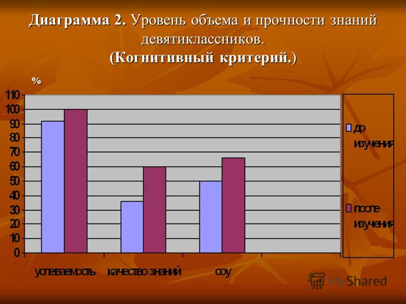 Диаграмма 2. Уровень объема и прочности знаний девятиклассников. (Когнитивный критерий.) %