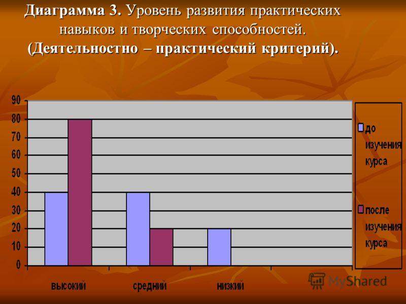 Диаграмма 3. Уровень развития практических навыков и творческих способностей. (Деятельностно – практический критерий).
