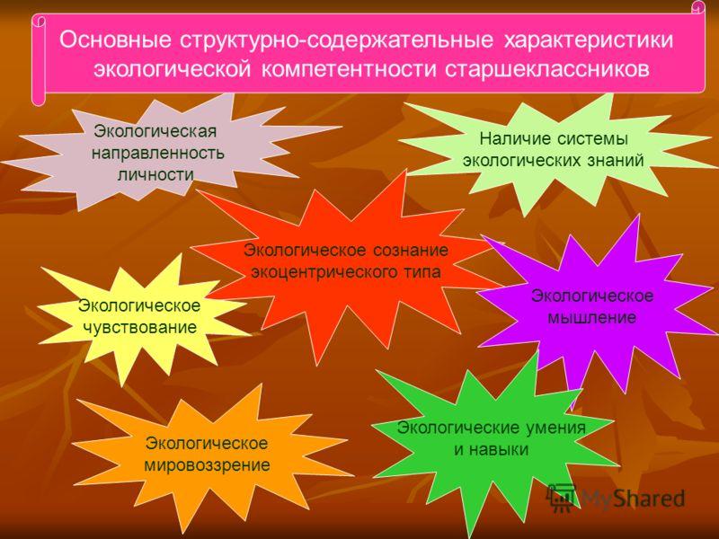 Экологическая направленность личности Наличие системы экологических знаний Экологическое сознание экоцентрического типа Экологическое мышление Экологические умения и навыки Экологическое чувствование Экологическое мировоззрение Основные структурно-со