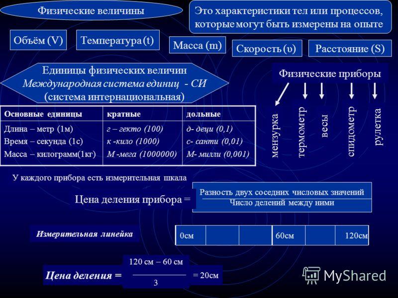 Это характеристики тел или процессов, которые могут быть измерены на опыте Физические величины Объём (V)Температура (t) Масса (m) Скорость (υ) Единицы физических величин Международная система единиц - СИ (система интернациональная) Основные единицыкр