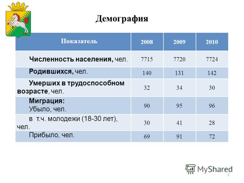 2 Демография Показатель 200820092010 Численность населения, чел. 771577207724 Родившихся, чел. 140131142 Умерших в трудоспособном возрасте, чел. 323430 Миграция: Убыло, чел. 909596 в т.ч. молодежи (18-30 лет), чел. 304128 Прибыло, чел. 699172