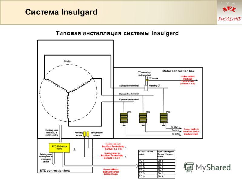 Система Insulgard Типовая инсталляция системы Insulgard