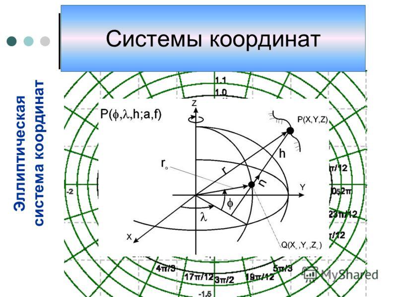 Эллиптическая система координат Системы координат