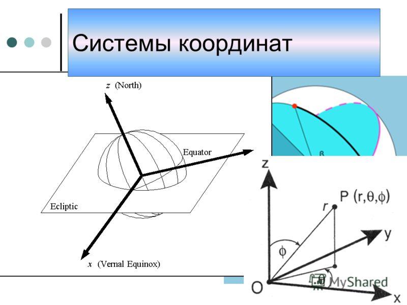 Различные примеры систем координат Системы координат