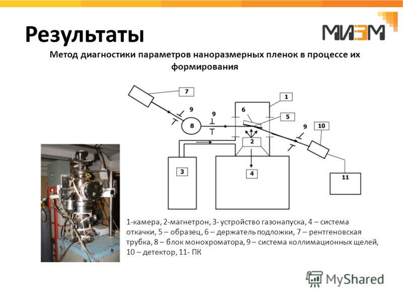 Результаты Метод диагностики параметров наноразмерных пленок в процессе их формирования 1-камера, 2-магнетрон, 3- устройство газонапуска, 4 – система откачки, 5 – образец, 6 – держатель подложки, 7 – рентгеновская трубка, 8 – блок монохроматора, 9 –
