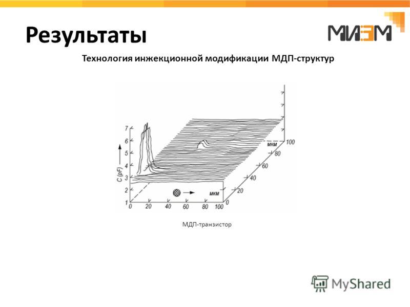 Результаты Технология инжекционной модификации МДП-структур МДП-транзистор