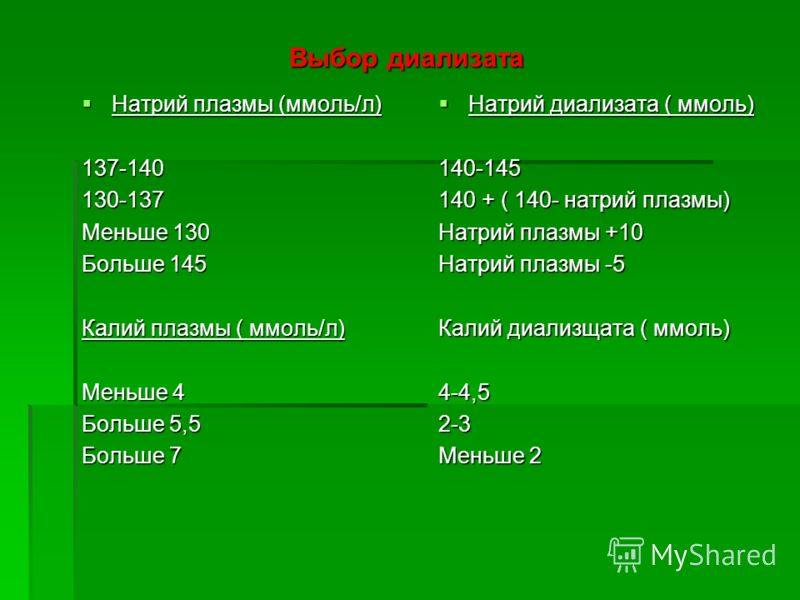 Выбор диализата Натрий плазмы (ммоль/л) Натрий плазмы (ммоль/л)137-140130-137 Меньше 130 Больше 145 Калий плазмы ( ммоль/л) Меньше 4 Больше 5,5 Больше 7 Натрий диализата ( ммоль) Натрий диализата ( ммоль)140-145 140 + ( 140- натрий плазмы) Натрий пла