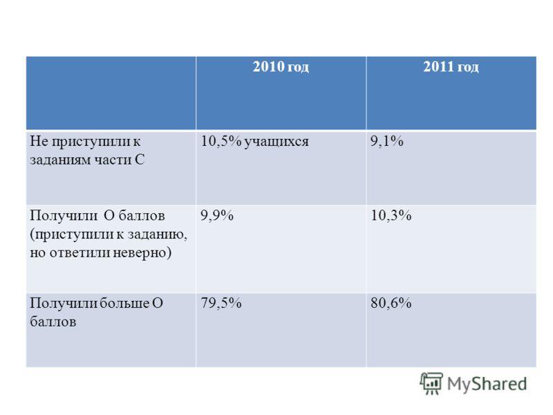 2010 год2011 год Не приступили к заданиям части С 10,5% учащихся9,1% Получили О баллов (приступили к заданию, но ответили неверно) 9,9%10,3% Получили больше О баллов 79,5%80,6%