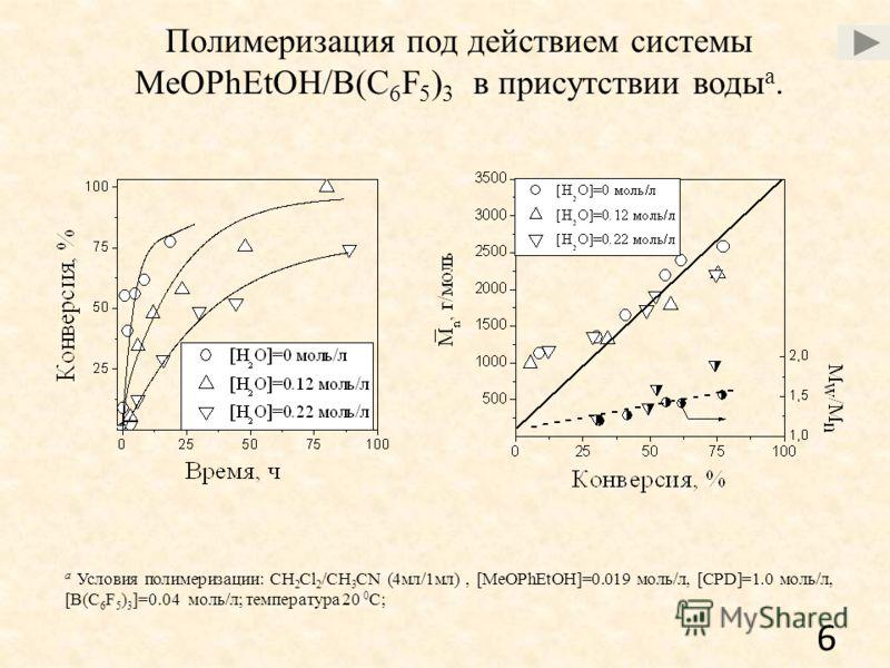 Полимеризация под действием системы MeOPhEtOH/B(C 6 F 5 ) 3 в присутствии воды a. a Условия полимеризации: CH 2 Cl 2 /CH 3 CN (4мл/1мл), [MeOPhEtOH]=0.019 моль/л, [CPD]=1.0 моль/л, [B(C 6 F 5 ) 3 ]=0.04 моль/л; температура 20 0 C; 6
