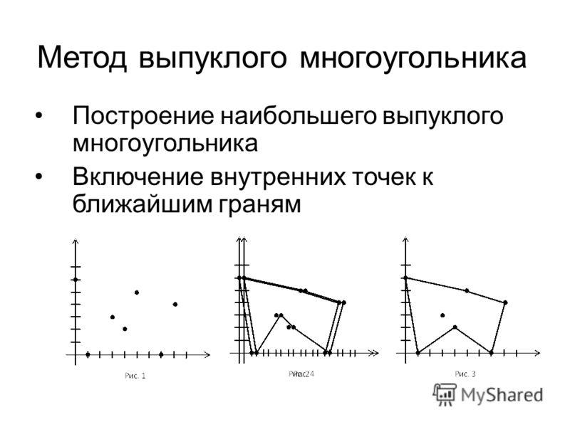 Метод выпуклого многоугольника Построение наибольшего выпуклого многоугольника Включение внутренних точек к ближайшим граням