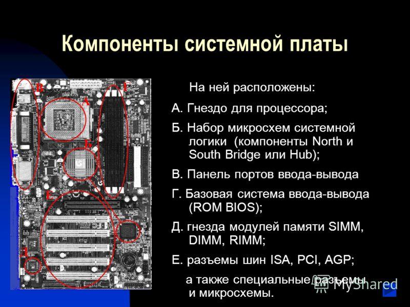 Компоненты системной платы На ней расположены: А. Гнездо для процессора; Б. Набор микросхем системной логики (компоненты North и South Bridge или Hub); В. Панель портов ввода-вывода Г. Базовая система ввода-вывода (ROM BIOS); Д. гнезда модулей памяти