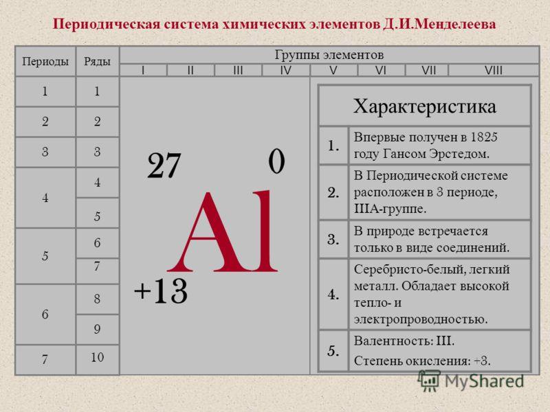 Алюминий Кузнецова О. Н., учитель химии высшей категории город Норильск, 2009 год Муниципальное образовательное учреждение « Лицей 3»