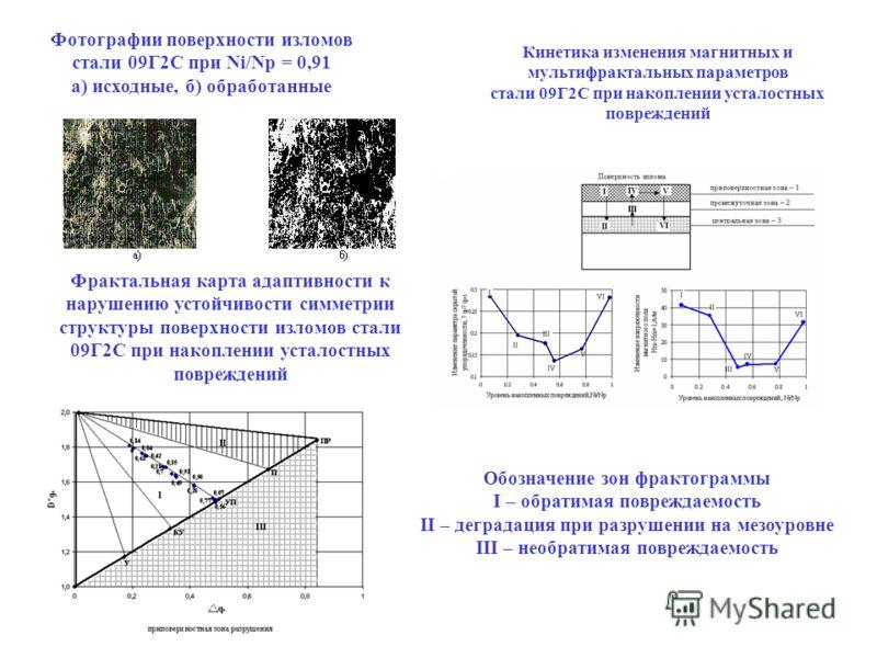 Фрактальная карта адаптивности к нарушению устойчивости симметрии структуры поверхности изломов стали 09Г2С при накоплении усталостных повреждений Фотографии поверхности изломов стали 09Г2С при Ni/Np = 0,91 а) исходные, б) обработанные Кинетика измен