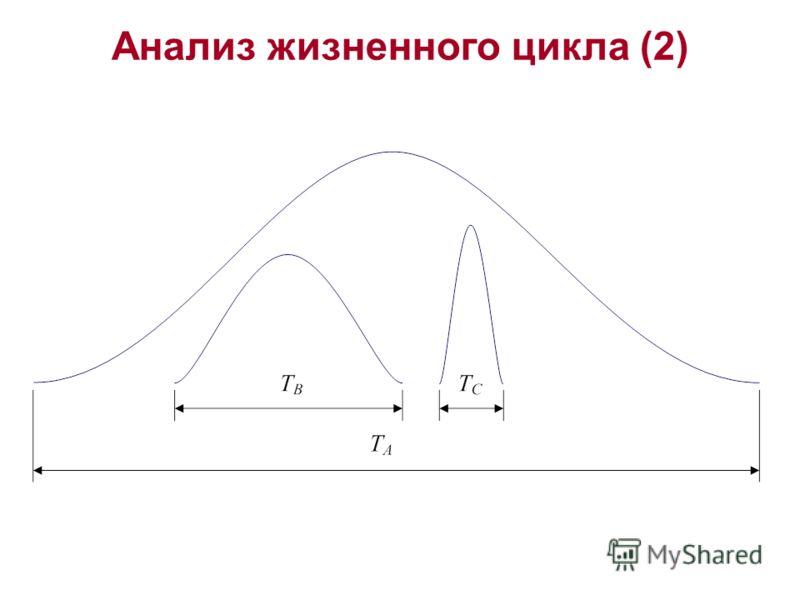 Анализ жизненного цикла (2)