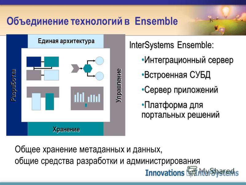 Единая архитектура ХранениеУправлениеРазработка InterSystems Ensemble: Интеграционный серверИнтеграционный сервер Встроенная СУБДВстроенная СУБД Сервер приложенийСервер приложений Платформа для портальных решенийПлатформа для портальных решений Общее