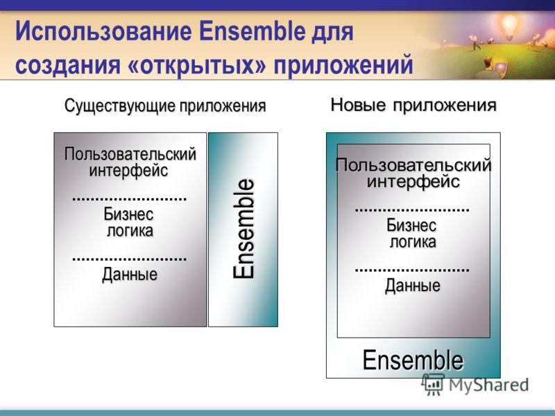 Использование Ensemble для создания «открытых» приложений Ensemble Пользовательский интерфейс Бизнес логика Данные Существующие приложения Ensemble Пользовательский интерфейс Бизнес логика Данные Новые приложения