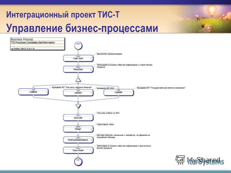 Интеграционный проект ТИС-Т Управление бизнес-процессами