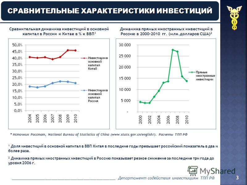 3 СРАВНИТЕЛЬНЫЕ ХАРАКТЕРИСТИКИ ИНВЕСТИЦИЙ СРАВНИТЕЛЬНЫЕ ХАРАКТЕРИСТИКИ ИНВЕСТИЦИЙ Сравнительная динамика инвестиций в основной капитал в России и Китае в % к ВВП 1 1 Доля инвестиций в основной капитал в ВВП Китая в последние годы превышает российский