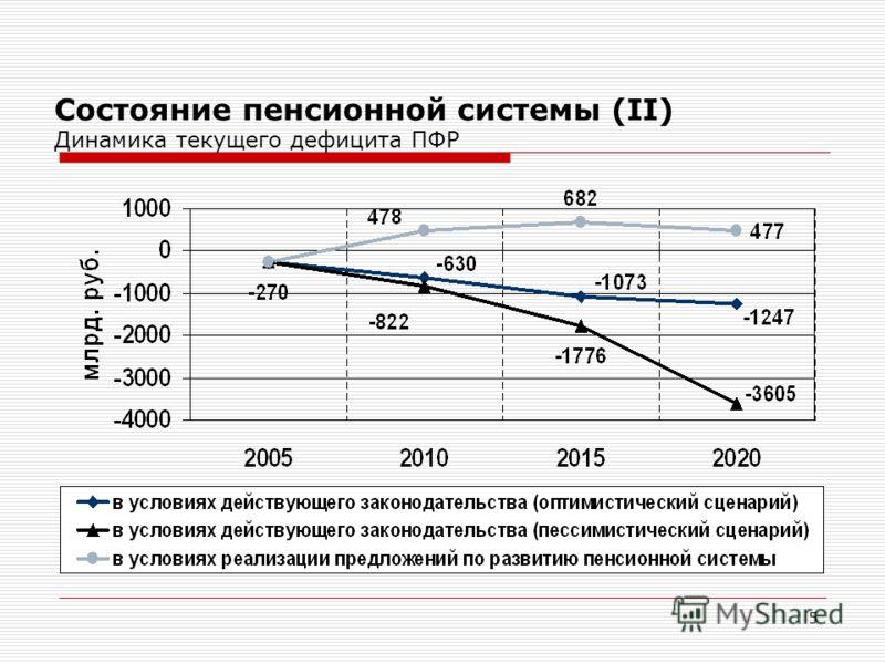 5 Состояние пенсионной системы (II) Динамика текущего дефицита ПФР